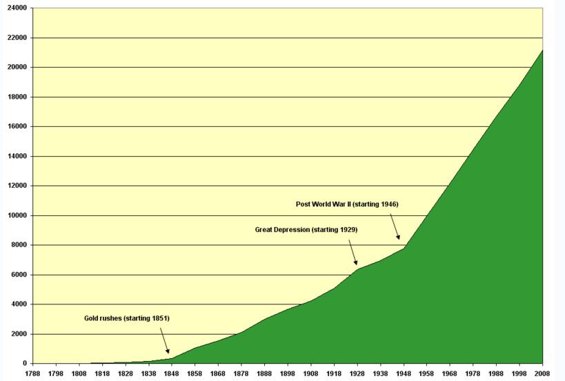 Auspopulation