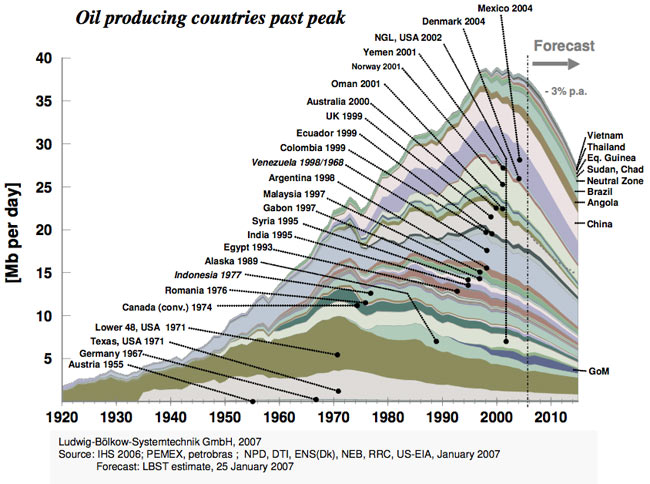 oil-producing-countries-past-peak
