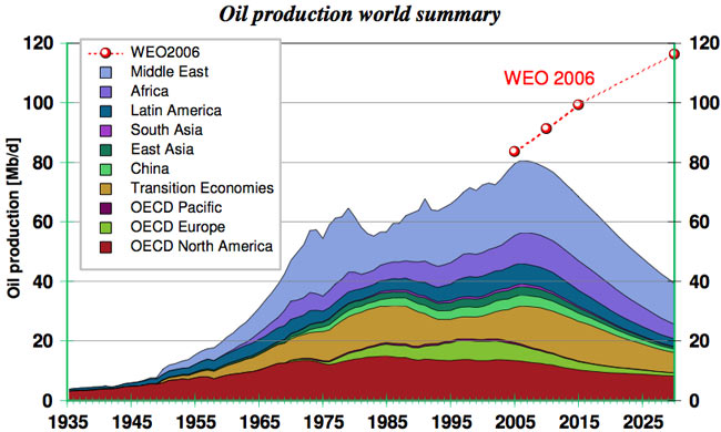 oil-production-world-summary-forecast