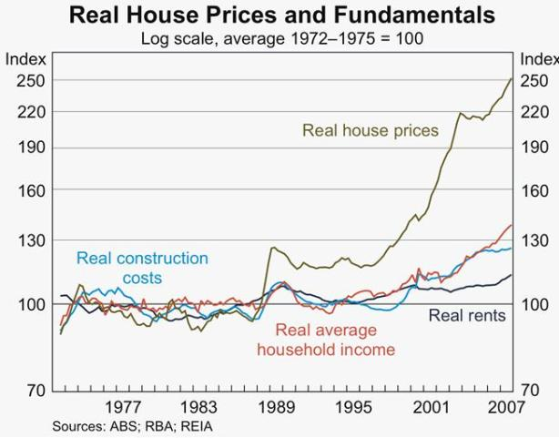 real_housing_prices_abs