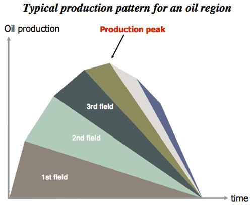 typical-production-pattern-for-oil-region