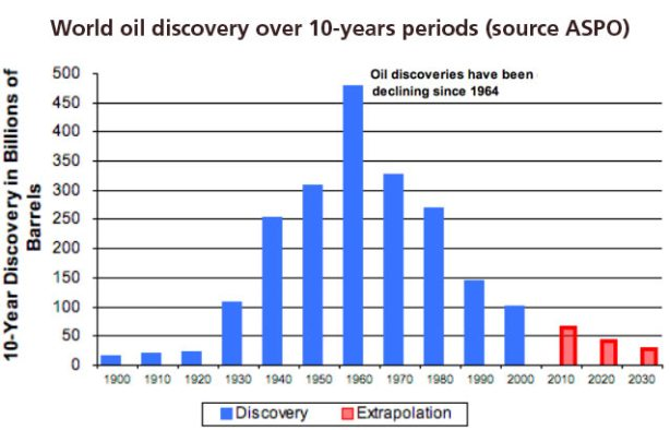 world-oil-discovery-10-years-period