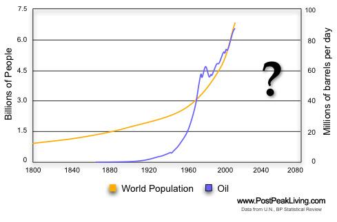 PopulationAndOil