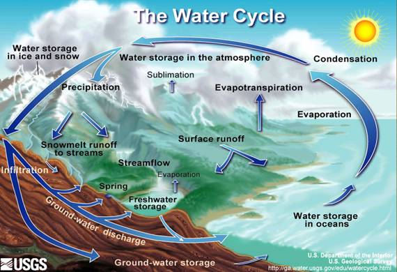 usgs_water_cycle