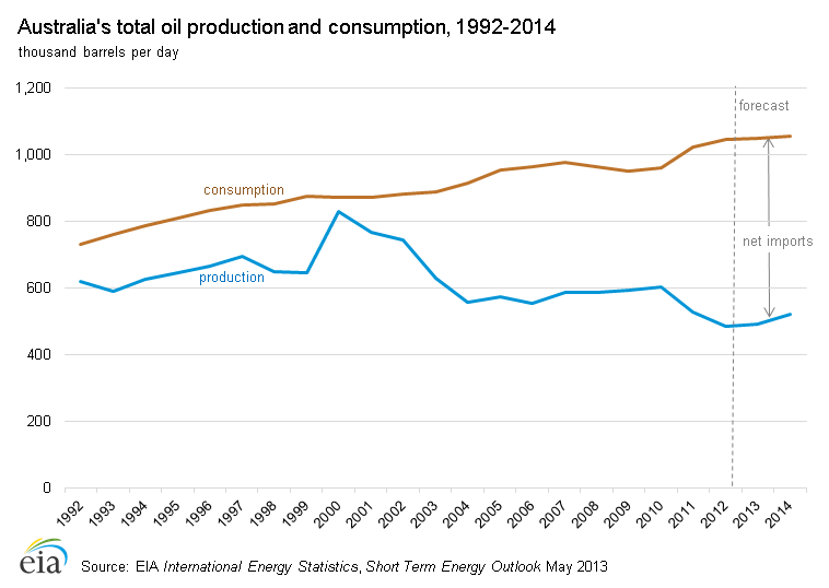 Australia oil_production_consumption