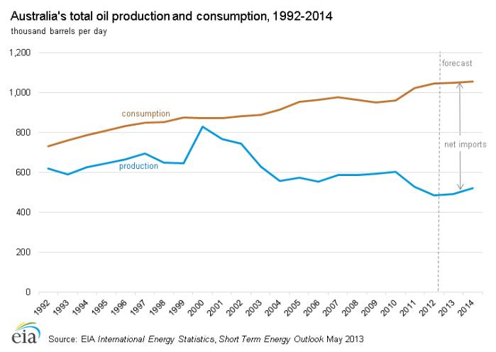 Australia oil_production_consumption